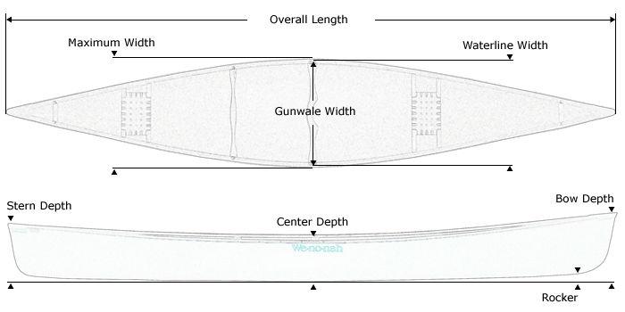 Generic-Dimensions